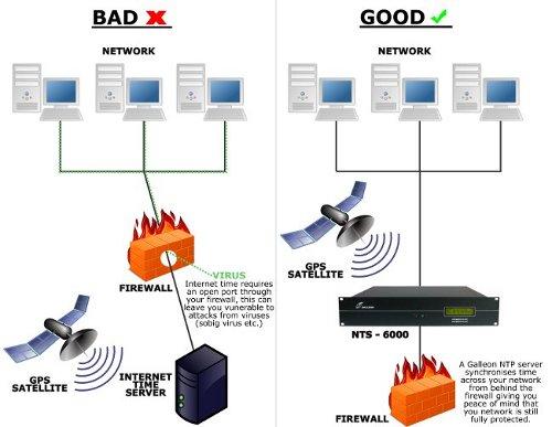 internet security diagramma